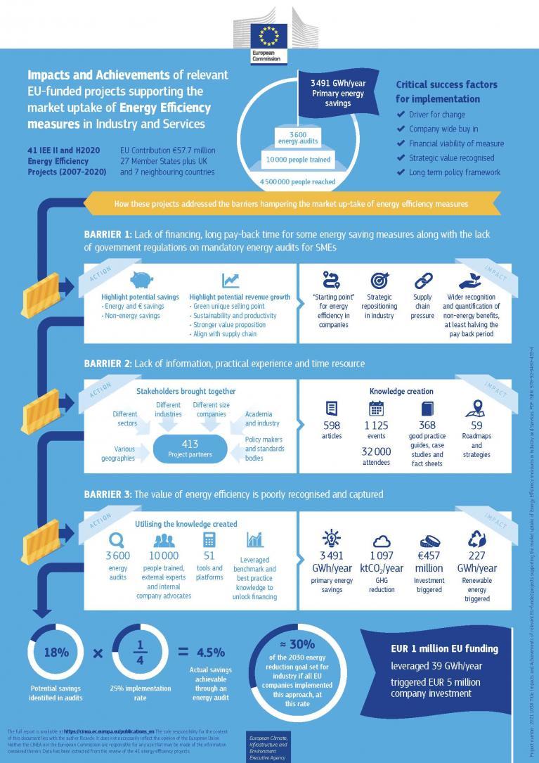 visual of infographics